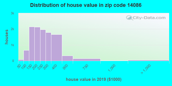 Zip code 14086 house/condo values in 2010
