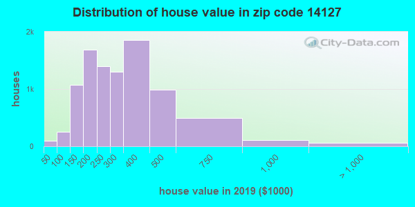 Zip code 14127 house/condo values in 2010