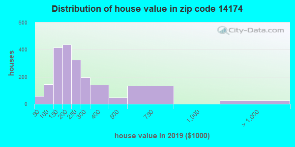 Zip code 14174 house/condo values in 2010