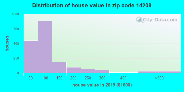 Estimate of home value of owner-occupied houses/condos in 2013 in zip code 14208