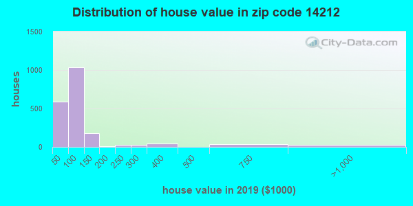 Zip code 14212 house/condo values in 2010
