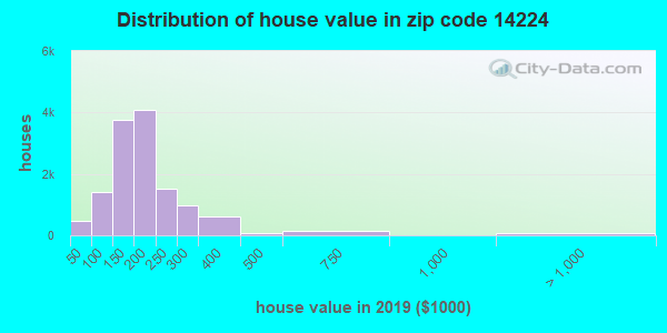 Zip code 14224 house/condo values in 2010
