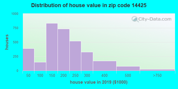 Zip code 14425 house/condo values in 2010