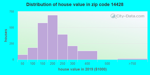 Zip code 14428 house/condo values in 2010