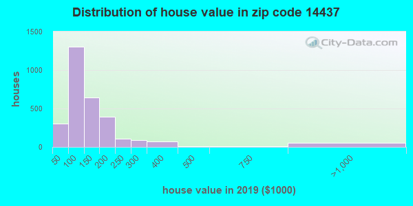 Zip code 14437 house/condo values in 2010