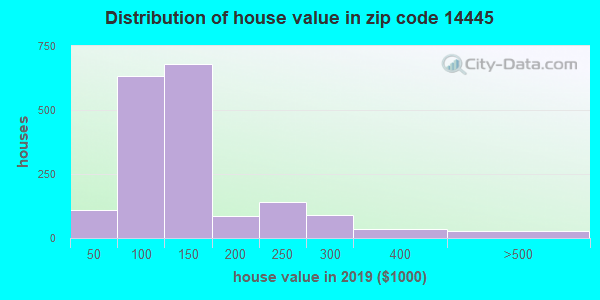 Zip code 14445 house/condo values in 2010