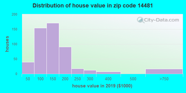 Zip code 14481 house/condo values in 2010