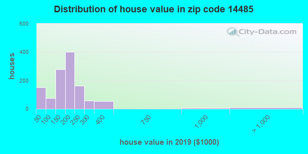 Zip code 14485 house/condo values in 2010
