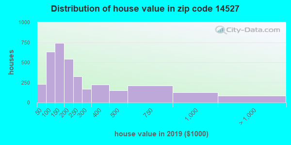 Zip code 14527 house/condo values in 2010