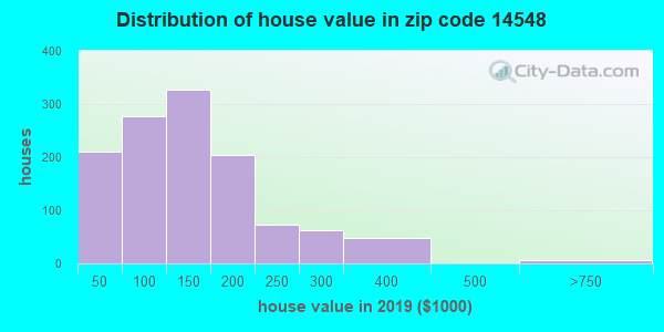 Zip code 14548 house/condo values in 2010