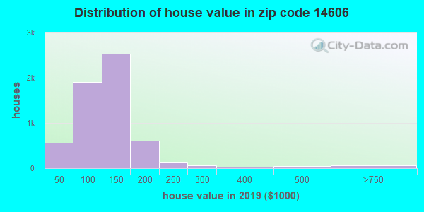 Zip code 14606 house/condo values in 2010