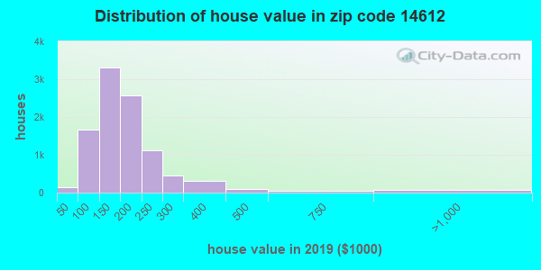 Zip code 14612 house/condo values in 2010