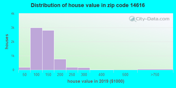 Zip code 14616 house/condo values in 2010