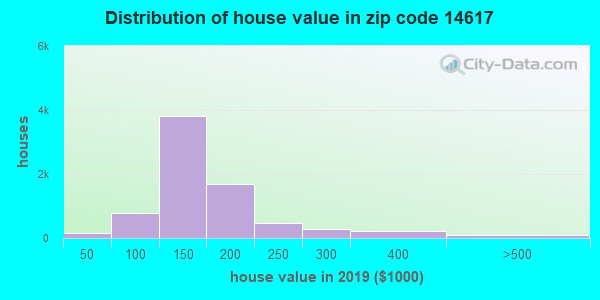 Estimate of home value of owner-occupied houses/condos in 2013 in zip code 14617