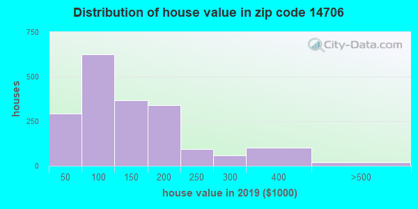 Zip code 14706 house/condo values in 2010