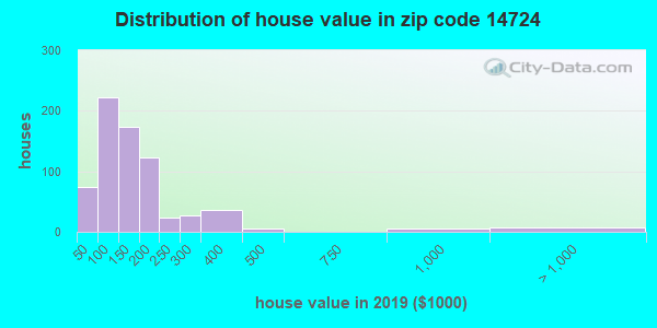 Zip code 14724 house/condo values in 2010