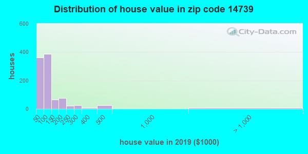 Zip code 14739 house/condo values in 2010