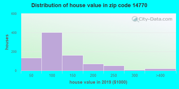 Zip code 14770 house/condo values in 2010