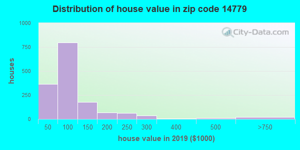 Zip code 14779 house/condo values in 2010