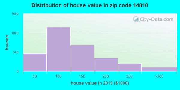 Zip code 14810 house/condo values in 2010