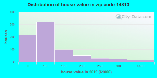 Zip code 14813 house/condo values in 2010