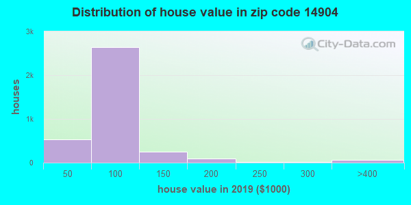 Zip code 14904 house/condo values in 2010