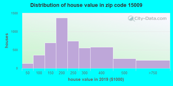 Zip code 15009 house/condo values in 2010