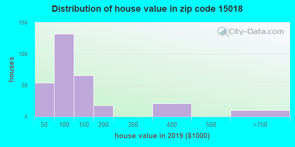 Zip code 15018 house/condo values in 2010