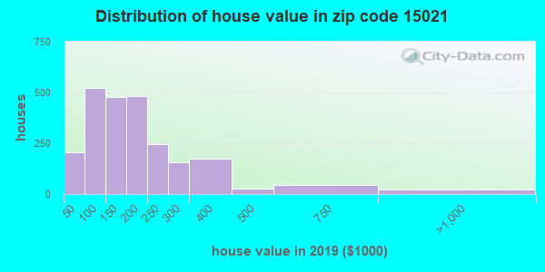 Zip code 15021 house/condo values in 2010