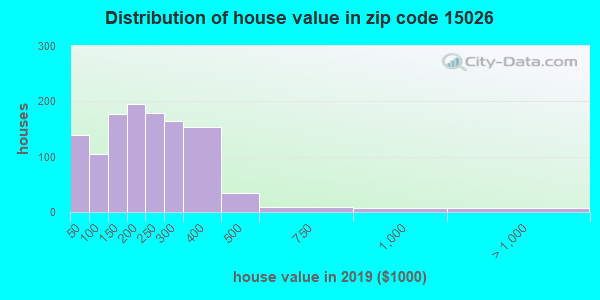 Zip code 15026 house/condo values in 2010