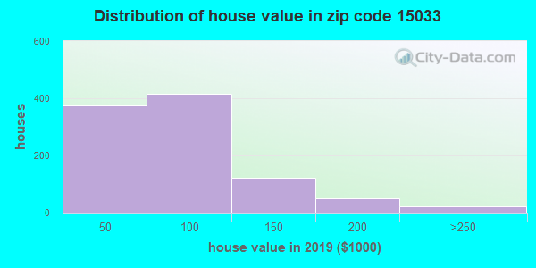Zip code 15033 house/condo values in 2010