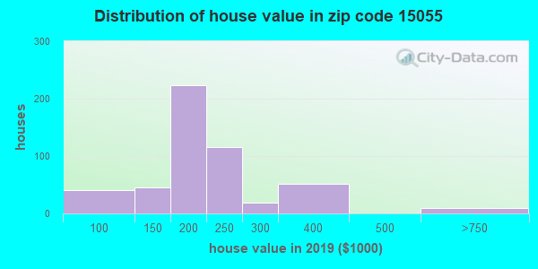 Zip code 15055 house/condo values in 2010