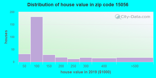 Zip code 15056 house/condo values in 2010