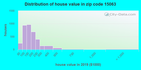 Zip code 15063 house/condo values in 2010