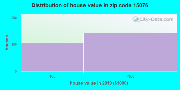 Zip code 15076 house/condo values in 2010