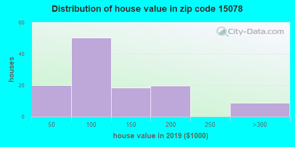 Zip code 15078 house/condo values in 2010