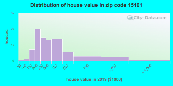 Zip code 15101 house/condo values in 2010