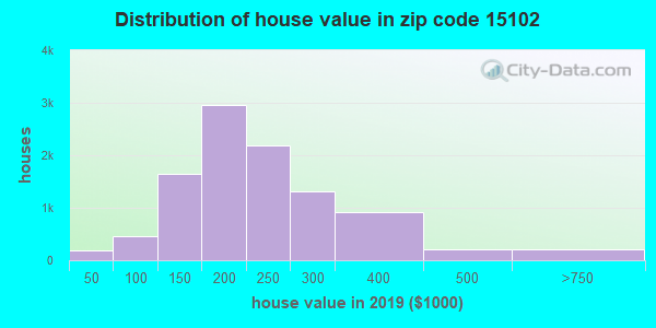 Zip code 15102 house/condo values in 2010