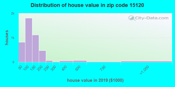 Zip code 15120 house/condo values in 2010