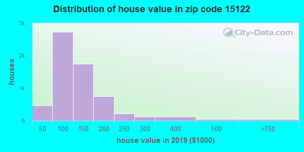 Zip code 15122 house/condo values in 2010