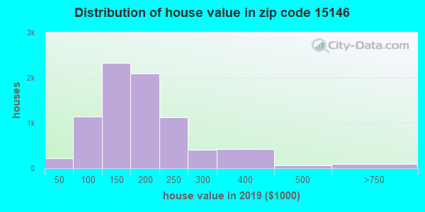 Zip code 15146 house/condo values in 2010