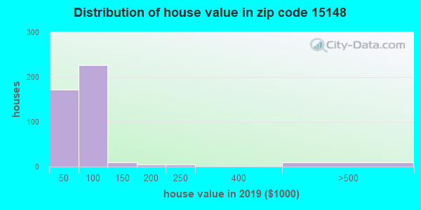 Zip code 15148 house/condo values in 2010