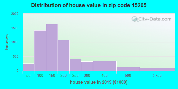 Zip code 15205 house/condo values in 2010