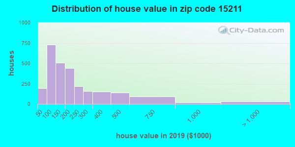 Zip code 15211 house/condo values in 2010