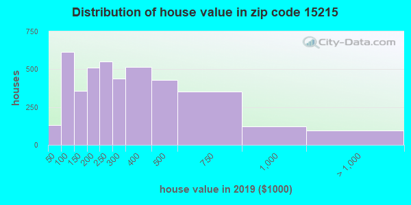Zip code 15215 house/condo values in 2010