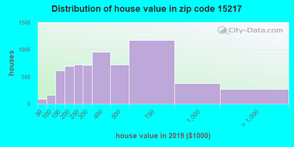 Estimate of home value of owner-occupied houses/condos in 2016 in zip code 15217