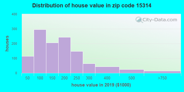 Zip code 15314 house/condo values in 2010