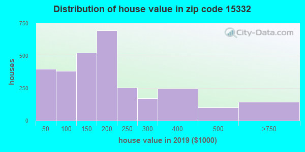 Zip code 15332 house/condo values in 2010