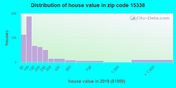 Estimate of home value of owner-occupied houses/condos in 2015 in zip code 15338