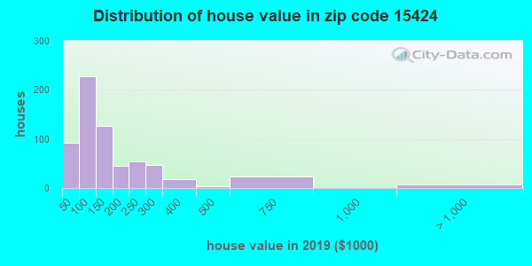 Zip code 15424 house/condo values in 2010